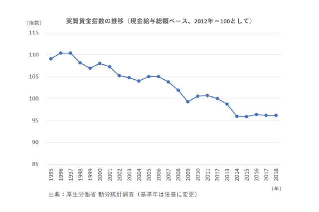 実質賃金指数の推移.png
